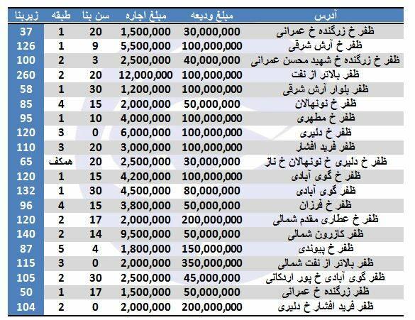 اجاره آپارتمان در ظفر چقدر است؟