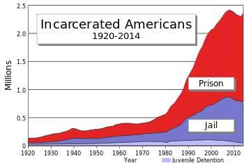 آمریکا بیشترین شمار زندانیان را در میان تمام کشورهای جهان دارد/از خصوصیسازی زندانها و کسب درآمد از زندانیان تا سیاسی شدن نظام عدالت کیفری