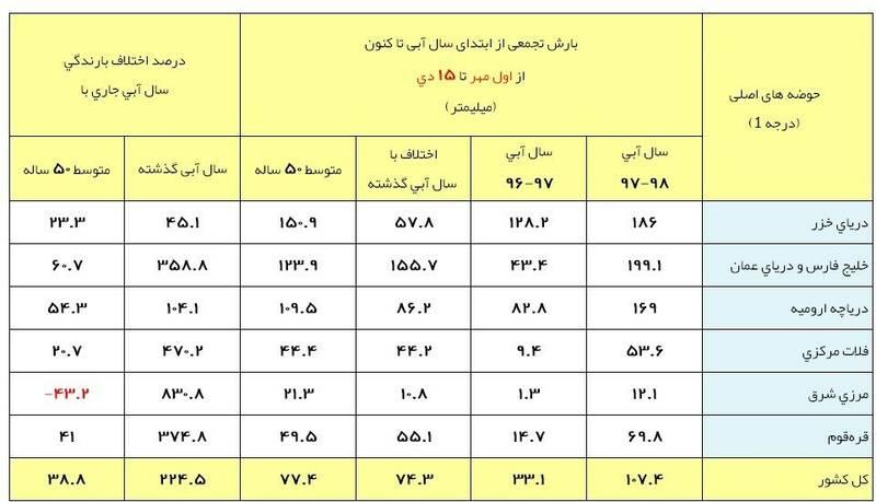 کمبارشترین نقاط ایران +جدول