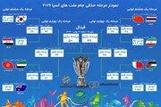 عکس/ نمودار مرحله حذفی جام ملتهای آسیا