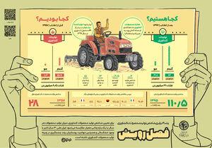اینفوگرافیک/ پیشرفتهای ایران از زبان نهادهای بینالمللی