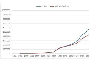 پیشبینی تورم ۴۰ درصد در سال ۹۸