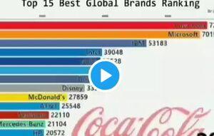 بزرگترین برندهای جهان در قرن ۲۱ +فیلم