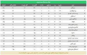 عکس/ جدول لیگ برتر پس از برد پرگل استقلال
