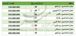 برای خرید آپارتمان در محدوده امام حسین چقدر باید هزینه کرد؟ +جدول