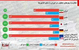 اینفوگرافیک / مقایسه روزهای تعطیل در ایران با سایر کشورها