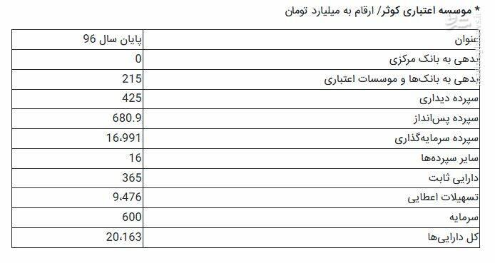 پایگاه خبری آرمان اقتصادی 2465198 جزییات تشکیل بزرگترین بانک ایرانی