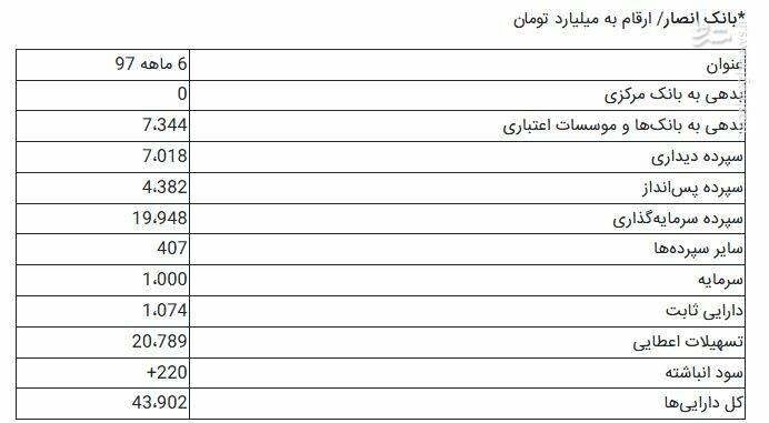 پایگاه خبری آرمان اقتصادی 2465199 جزییات تشکیل بزرگترین بانک ایرانی