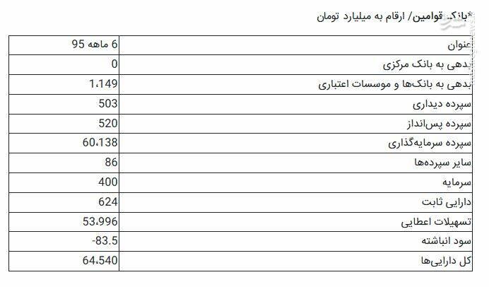 پایگاه خبری آرمان اقتصادی 2465200 جزییات تشکیل بزرگترین بانک ایرانی