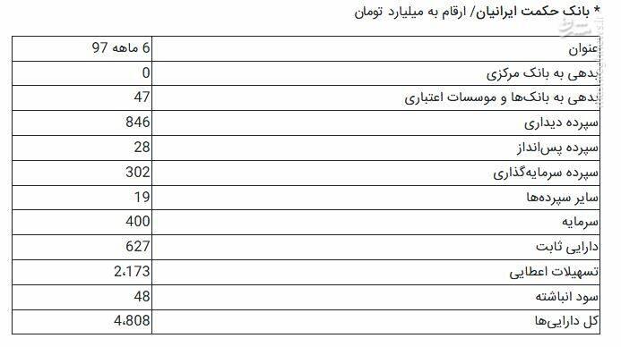 پایگاه خبری آرمان اقتصادی 2465201 جزییات تشکیل بزرگترین بانک ایرانی