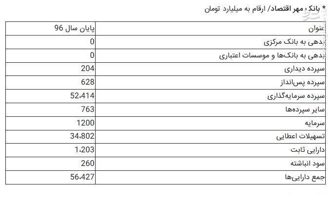 پایگاه خبری آرمان اقتصادی 2465202 جزییات تشکیل بزرگترین بانک ایرانی