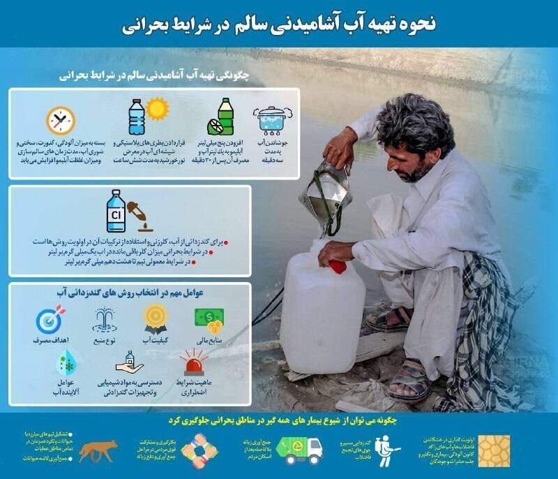 راهکارهایی برای تصفیه آب در شرایط بحرانی+ اینفوگرافی