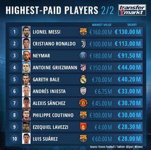 پردرآمدترین بازیکنان فوتبال