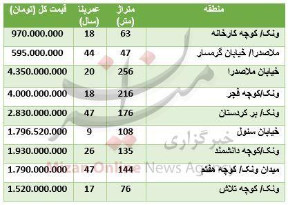 جدول/ قیمت آپارتمان در منطقه ونک