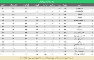 جدول رده بندی 25