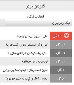 عکس/ جدول برترین گلزنان لیگ برتر