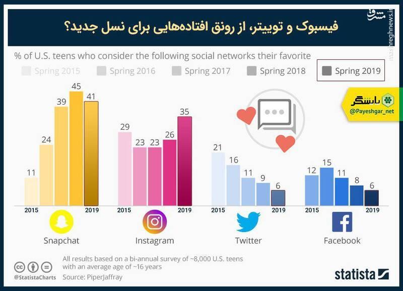 محبوبترین شبکه اجتماعی میان نوجوانها چیست؟