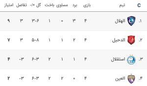 جدول گروه C لیگ قهرمانان آسیا