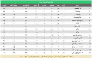 عکس/ جدول لیگ پس از تساوی پرسپولیس و سپاهان