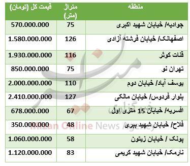 جدول/ قیمت آپارتمانهای نوساز در تهران