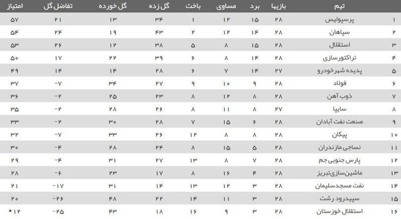 جدول لیگ برتر پس از پایان دیدارهای امروز