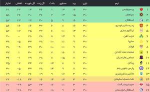 جدول نهایی لیگ برتر هجدهم