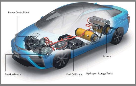 سیر تا پیاز خودروهای هیدروژنی/ سوخت جدیدی که وارد صنعت خودرو خواهد شد
