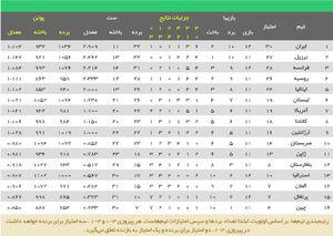 عکس/ جدول لیگ ملت های والیبال پس از باخت ایران برابر فرانسه