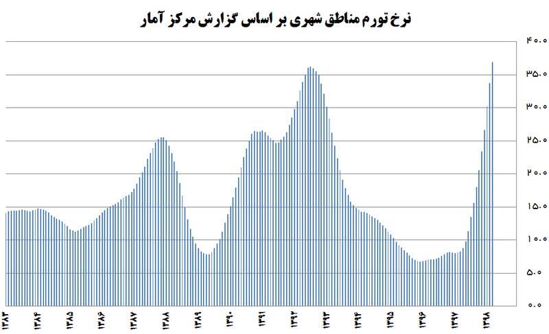 دولت روحانی رکورد ۱۵ ساله نرخ تورم را شکست +جدول