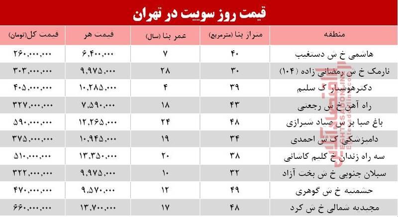 قیمت روز سوییت در تهران؟ + جدول