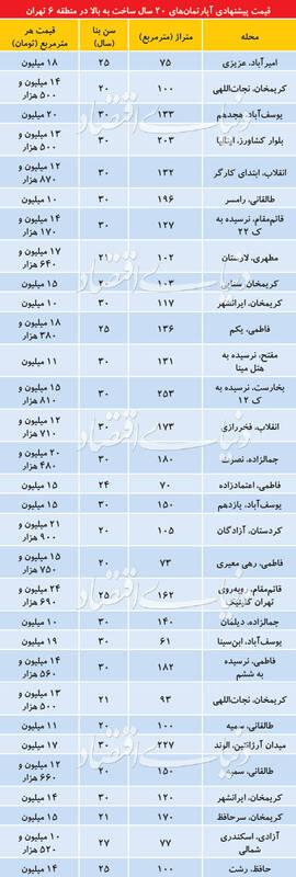 فهرستی از قیمت آپارتمانهای قدیمی در تهران