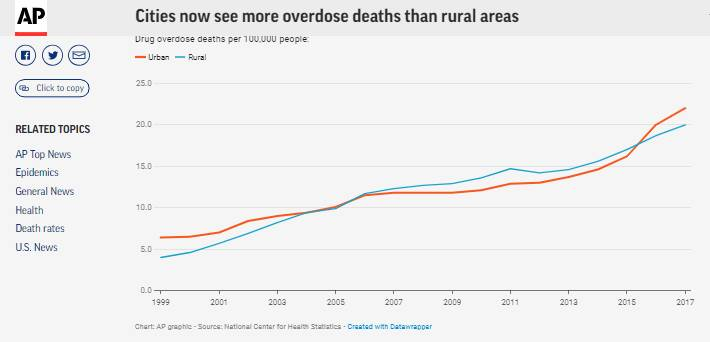 جولان مرگ و میر ناشی از آوردوز در شهرهای آمریکا/ زنان روستایی و جوانان قربانیان اصلی مواد مخدر