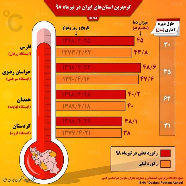 گرمترین استانهای ایران در تیرماه ۹۸