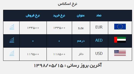 ادامه روند نزولی نرخ دلار در بازار/ برسی قیمت طلا و سکه