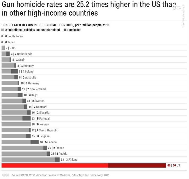 قتل و خودکشی با سلاح در آمریکا 25 برابر میانگین کشورهای توسعهیافته است.