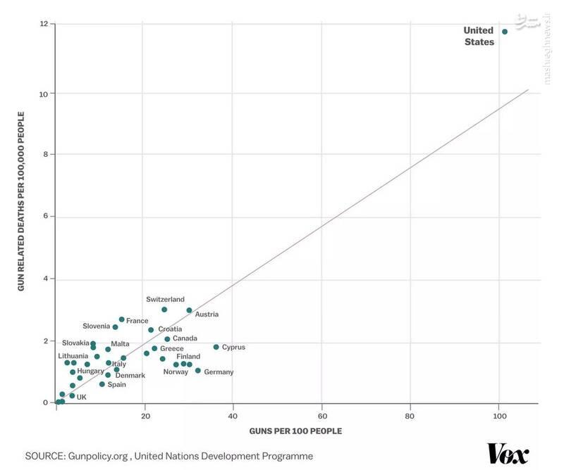 معمولاً تعداد سلاح با میزان قتل در کشورها مرتبط است و آمریکا در هر دو زمینه در اوج قرار دارد!