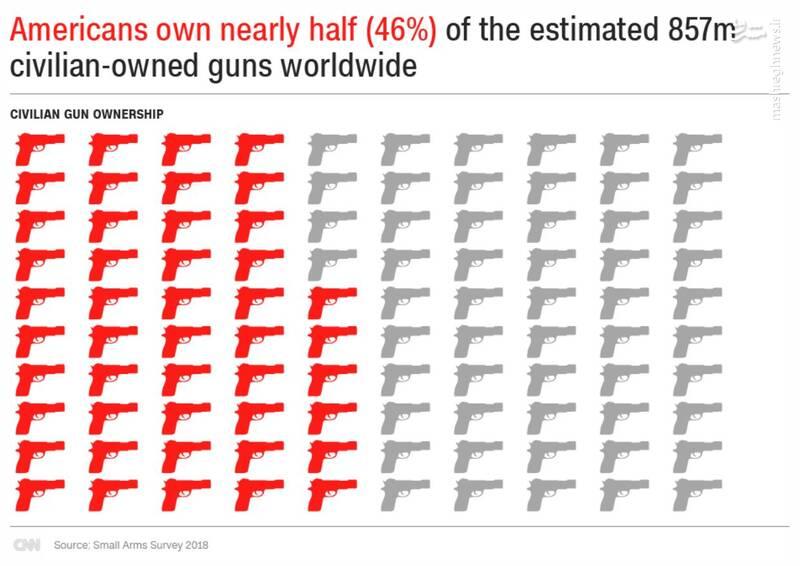 بیش از 850 میلیون سلاح در دست شهروندان عادی در کشورهای مختلف است که 46 درصد از مجموع آن فقط در آمریکا است!