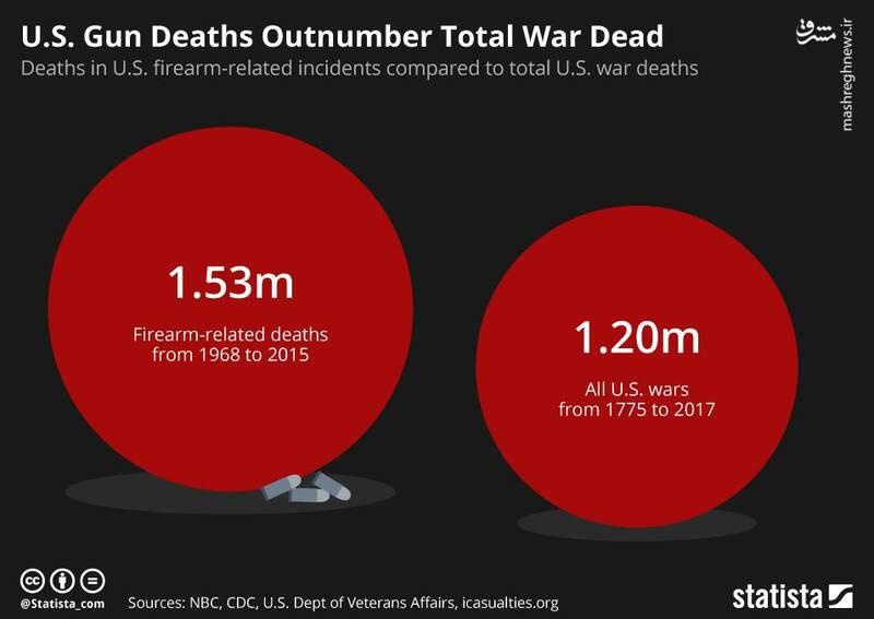مردم آمریکا بیش از مجموع تلفات جنگهای آمریکا خود را کشتهاند!