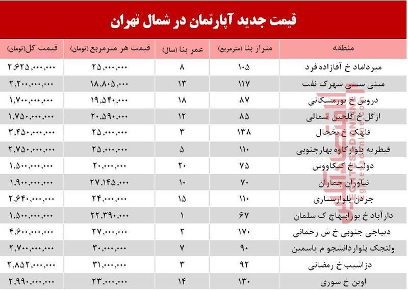 آخرین وضعیت بازار خانههای میلیاردی تهران + جدول
