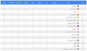 عکس/ جدول رده بندی لیگ برتر در پایان هفته اول