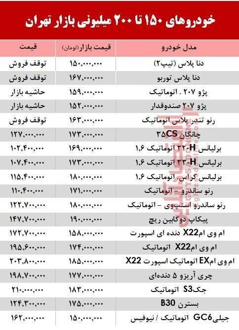 خودروهای۱۵۰ تا ۲۰۰ میلیونی بازار تهران