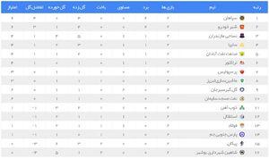 عکس/ جدول لیگ برتر در پایان هفته دوم