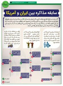 #اینفوگرافیک| سابقه مذاکره آمریکا و ایران  طرفین چقدر به تعهدات خود عمل کردند؟!
