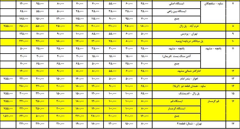 نرخ جدید عوارض آزادراههای کشور اعلام شد +جدول