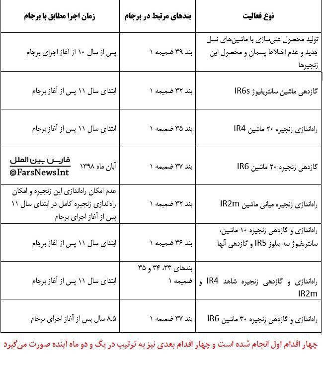 پایگاه خبری آرمان اقتصادی 2595353 ویدئو/ جزئیات گام سوم ایران در کاهش تعهدات برجامی