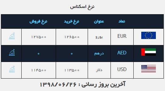 رشد اندک نرخ دلار در بازار / قیمت طلا و سکه کاهشی شد