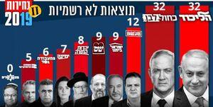 نتانیاهو و گانتز دو روی یک سکهاند