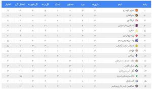 جدول لیگ برتر قبل از دربی