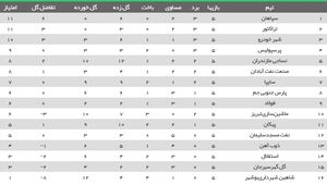 عکس/ جدول لیگ بعد از شکست پرسپولیس و تساوی استقلال