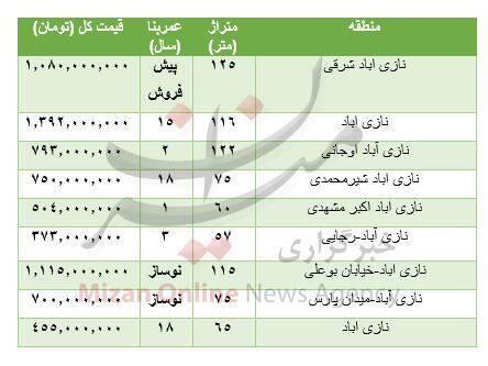 قیمت خرید آپارتمان در نازی آباد